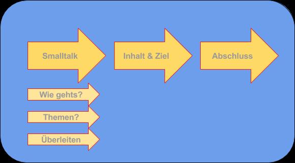 Mitarbeitergespräche führen - Ablauf Phasen