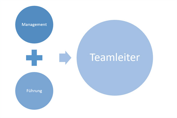 teamleiter aufgaben